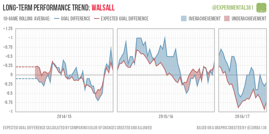 trend-2016-12-28-walsall