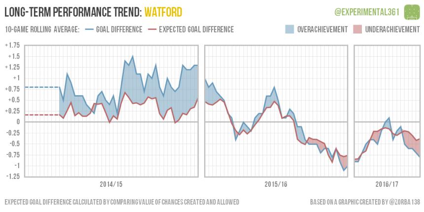 trend-2016-12-28-watford