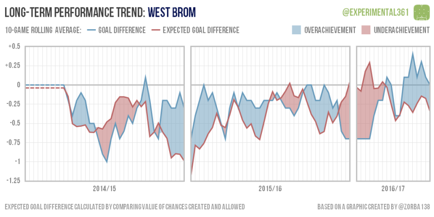 trend-2016-12-28-west-brom
