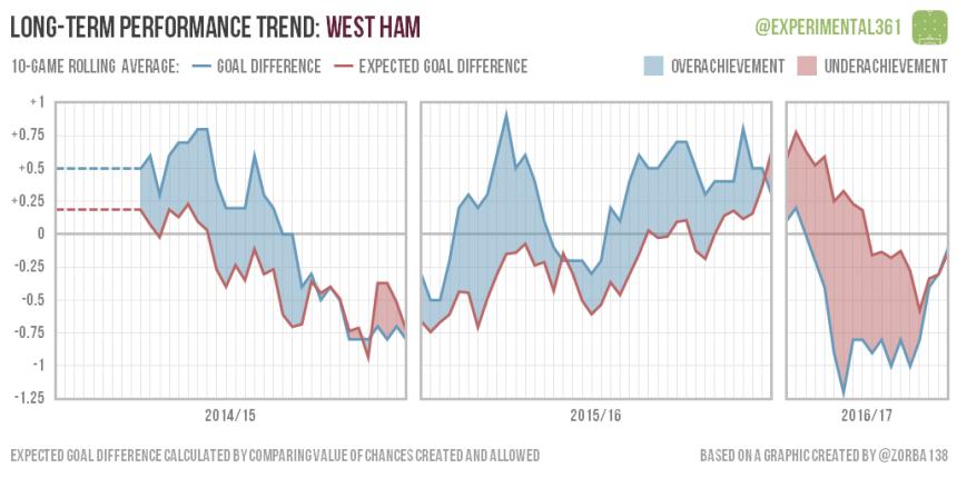 trend-2016-12-28-west-ham