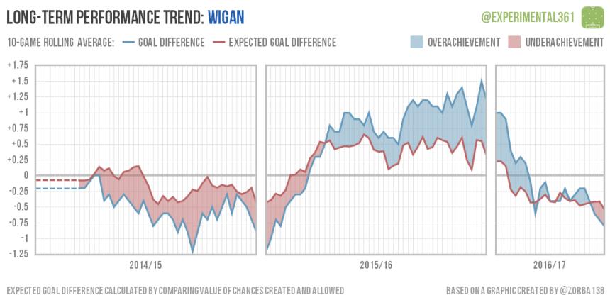 trend-2016-12-28-wigan