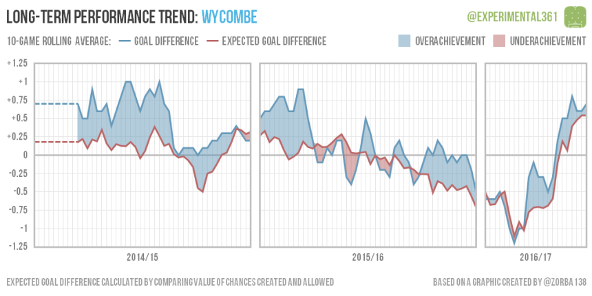 trend-2016-12-28-wycombe