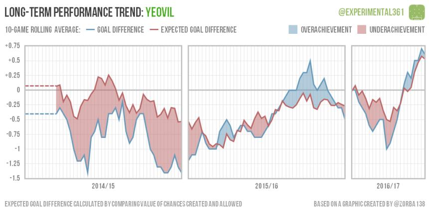 trend-2016-12-28-yeovil