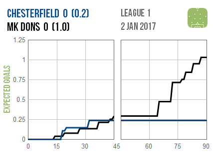 2017-01-02-chesterfield-mk-dons