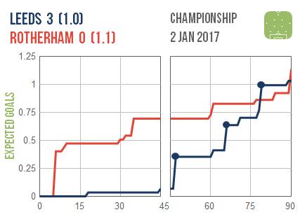 2017-01-02-leeds-rotherham