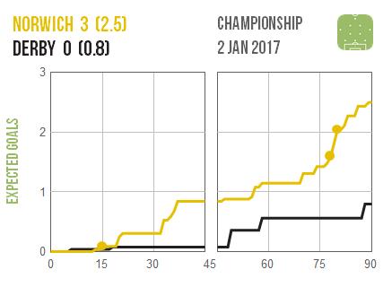 2017-01-02-norwich-derby