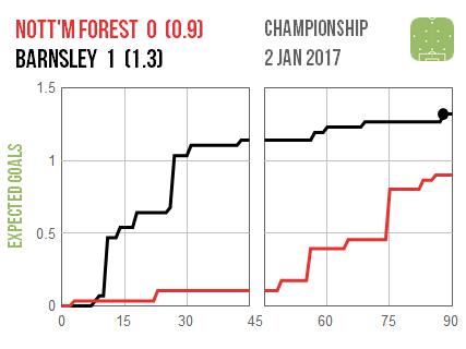 2017-01-02-nottm-forest-barnsley