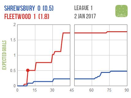 2017-01-02-shrewsbury-fleetwood