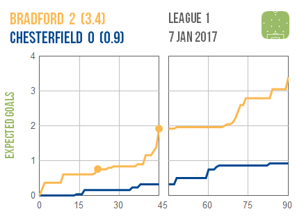 2017-01-07-bradford-chesterfield