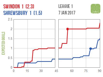 2017-01-07-swindon-shrewsbury