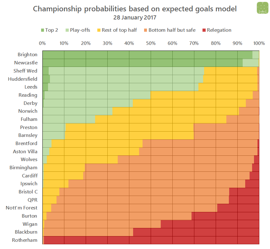 2017-01-28-ch-probabilities