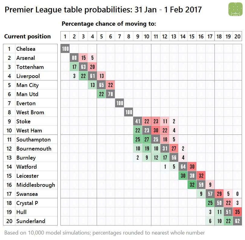 2017-01-31-pl-probabilities