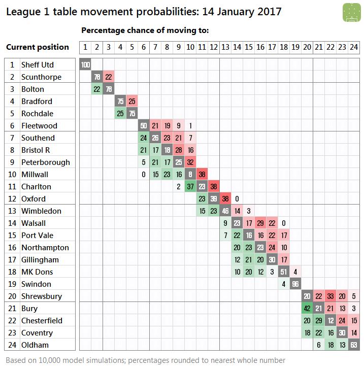 l1-probabilities-2017-01-14