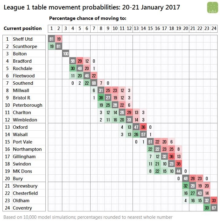 l1-probabilities-2017-01-21
