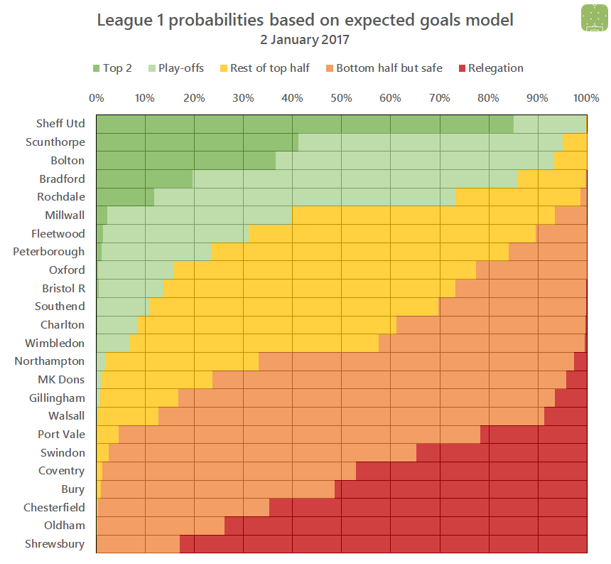 l1-projections-2017-01-02