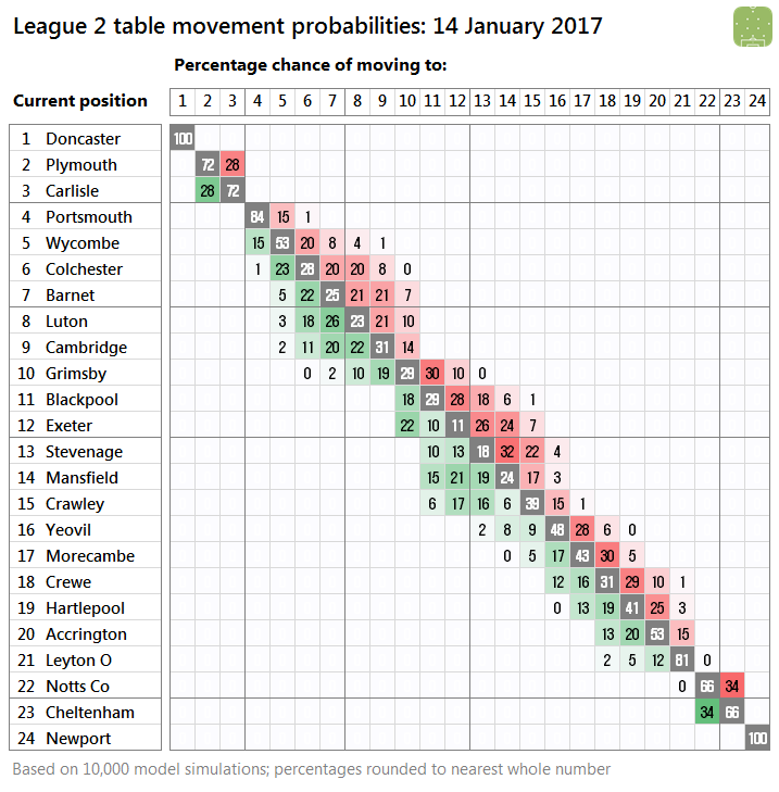 l2-probabilities-2017-01-14