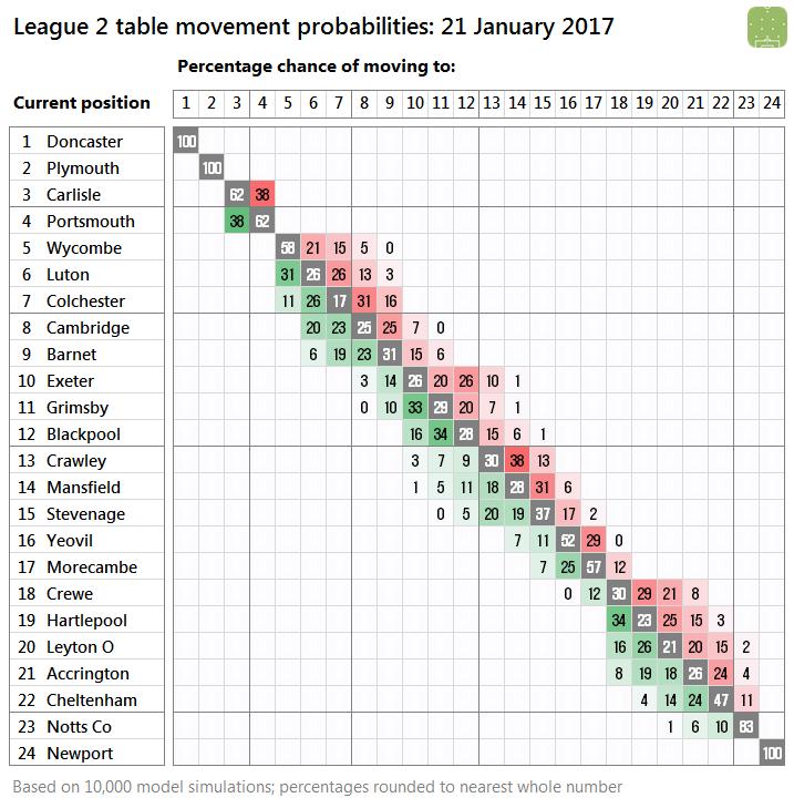 l2-probabilities-2017-01-21