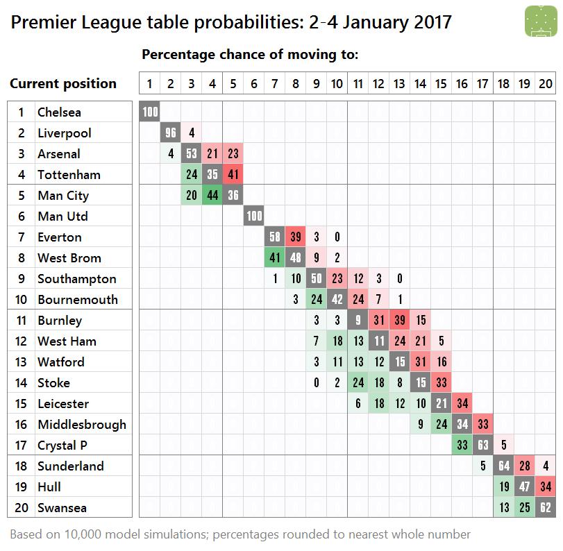 pl-probabilities-2017-01-02