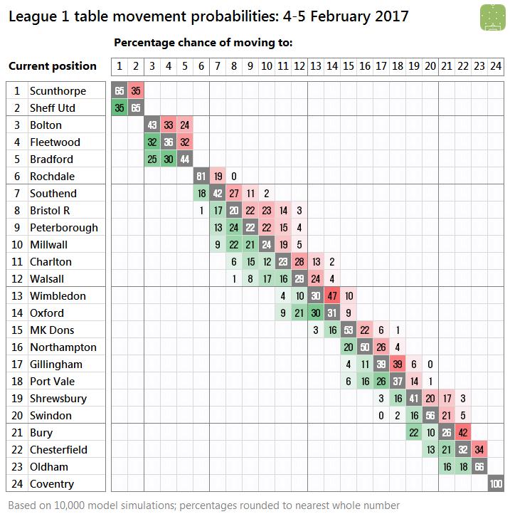 2017-02-04-l1-probabilities