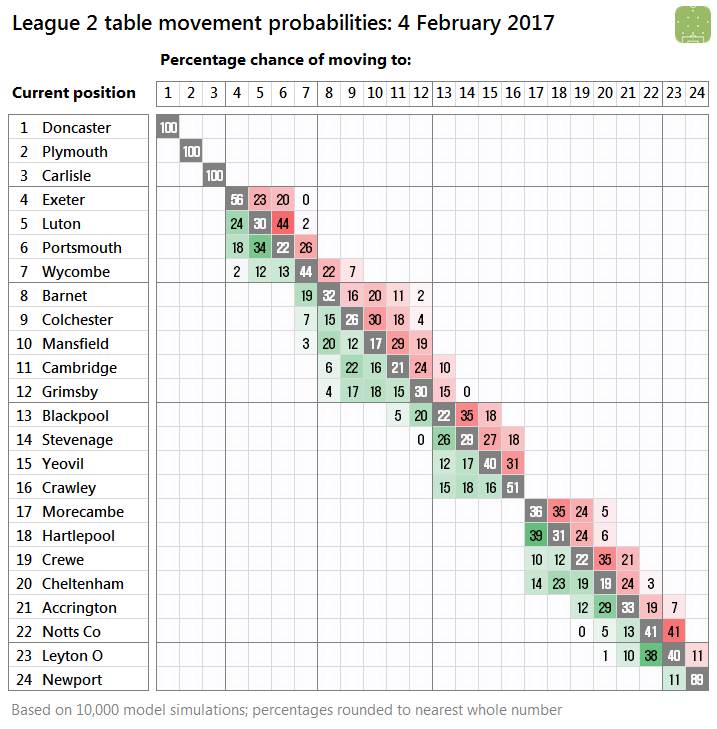 2017-02-04-l2-probabilities
