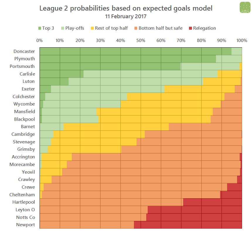 2017-02-11-l2-probabilities