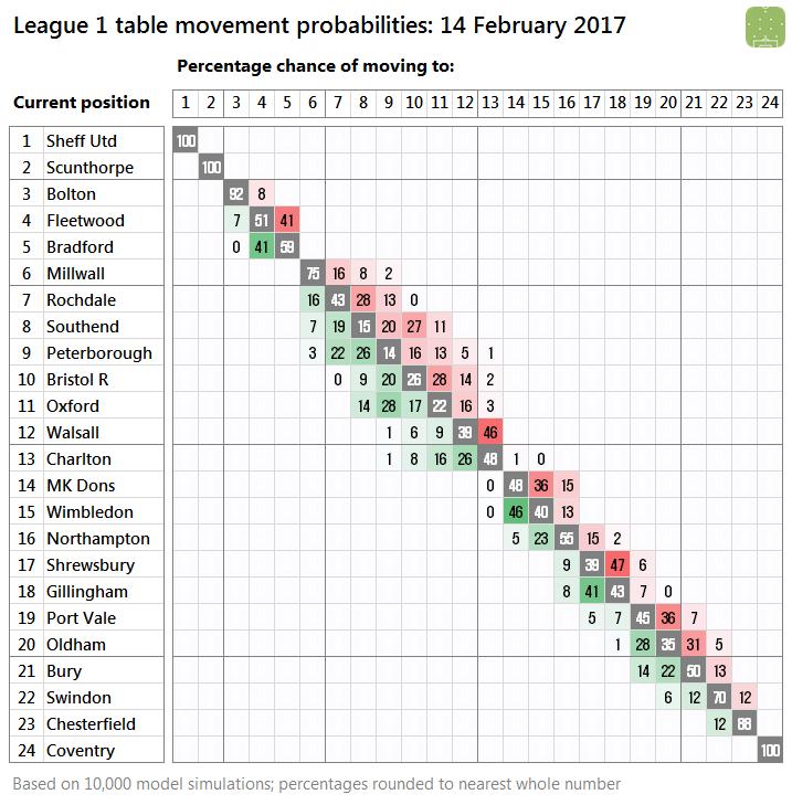 2017-02-14-l1-probabilities