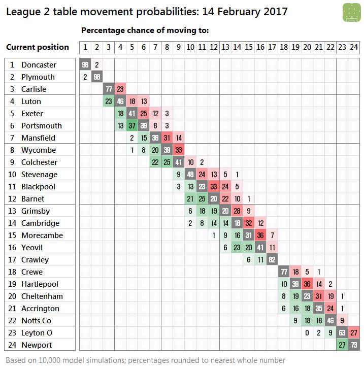 2017-02-14-l2-probabilities