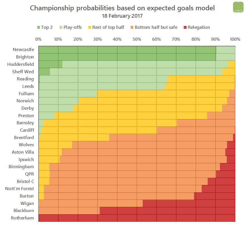 2017-02-18-ch-probabilities