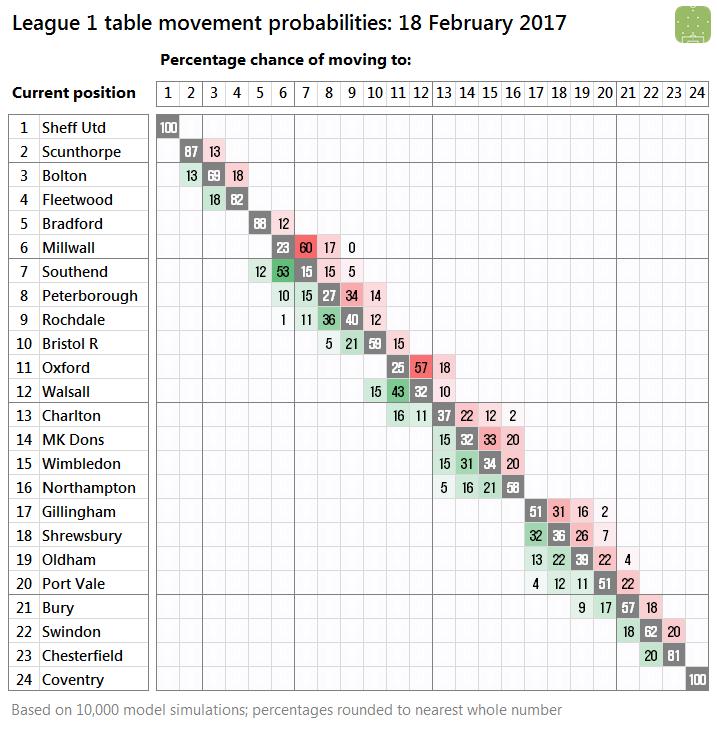2017-02-18-l1-probabilities