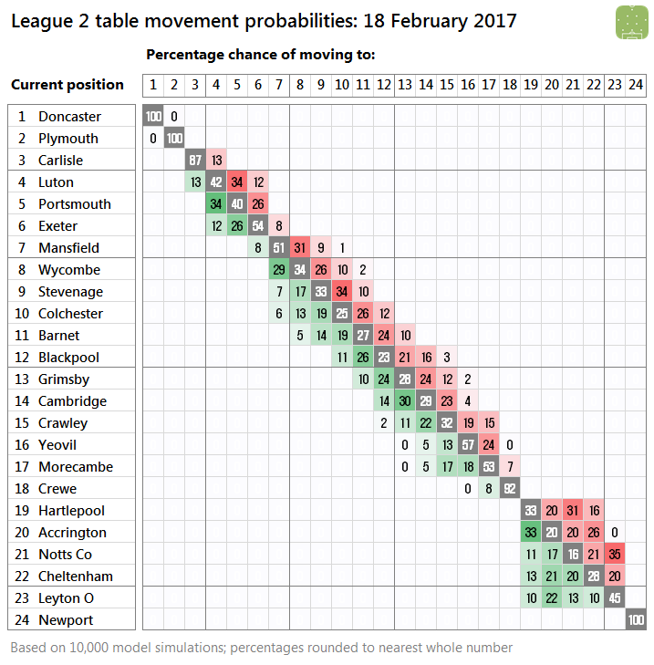 2017-02-18-l2-probabilities
