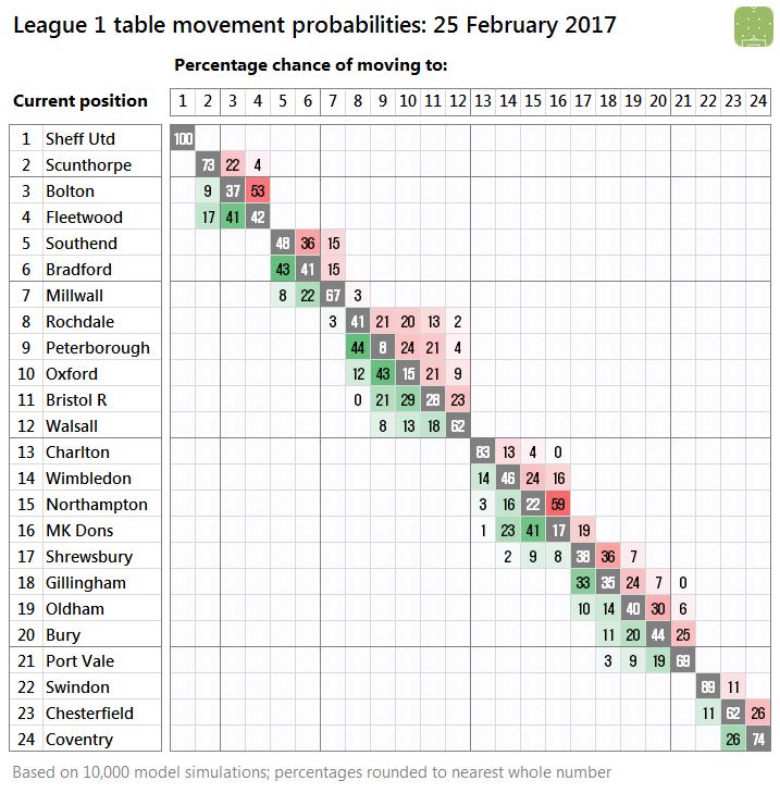2017-02-25-l1-probabilities