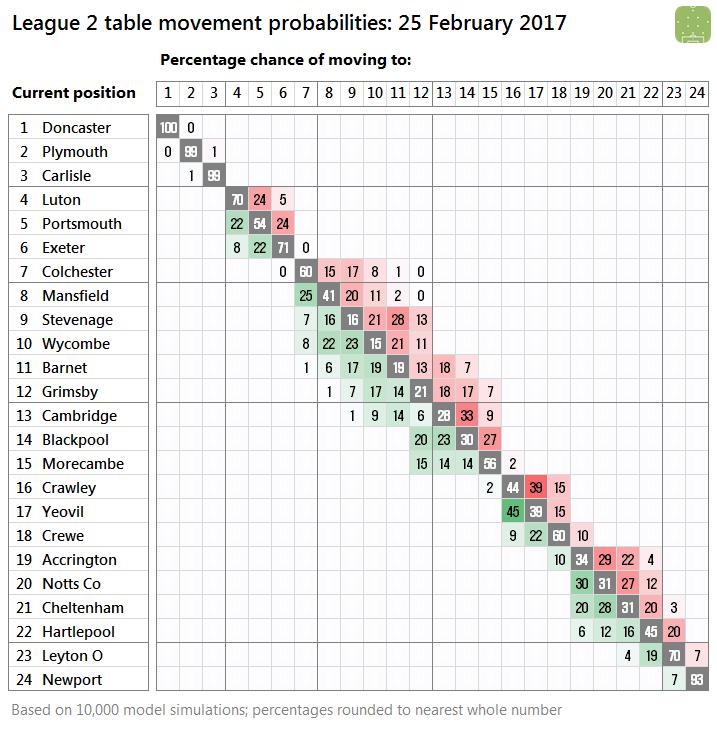 2017-02-25-l2-probabilities