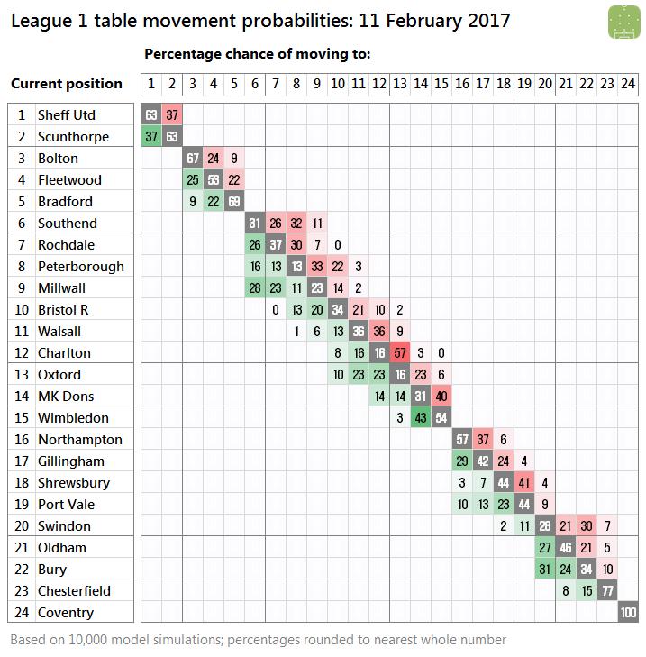 l1-probabilities-2017-02-11