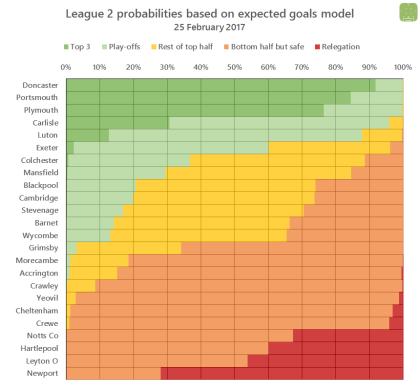 l2-probabilities-2017-02-05