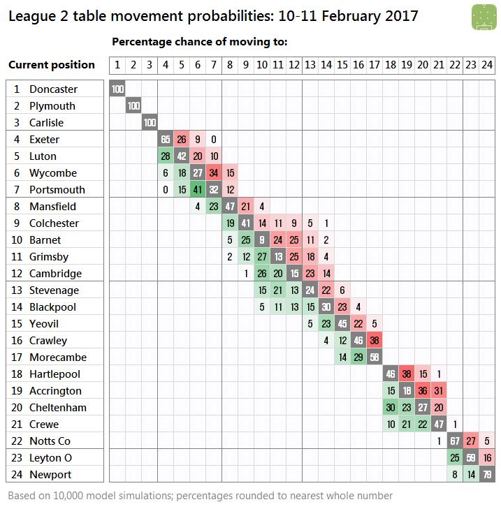 l2-probabilities-2017-02-11