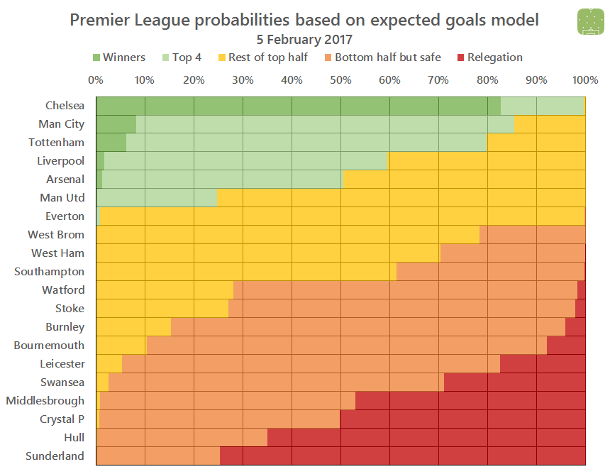 pl-probabilities-2017-02-05