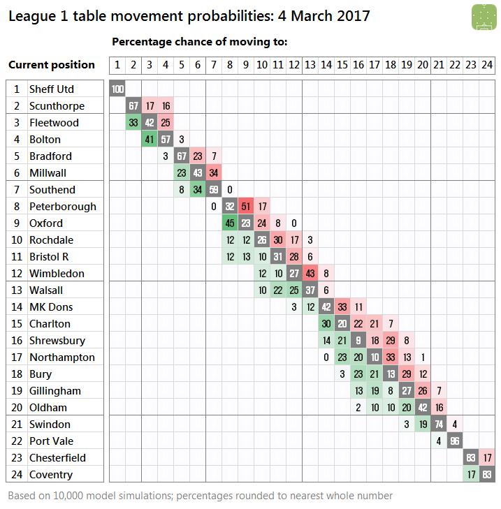 2017-03-04-l1-probabilities