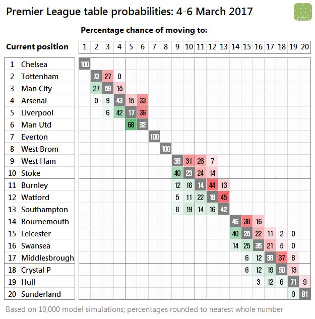 2017-03-04-pl-probabilities