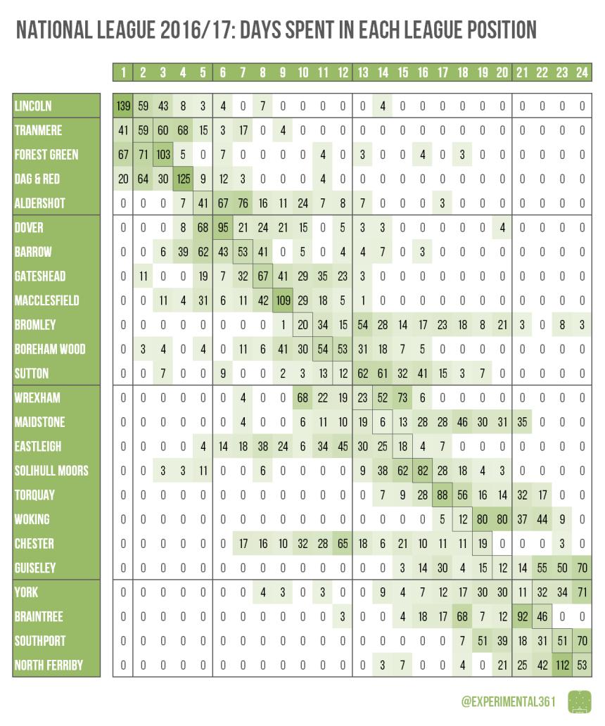 National league table footprints 2016 17 experimental for League 3 table