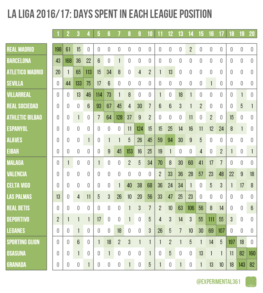 European league table footprints 2016 17 experimental for League 3 table