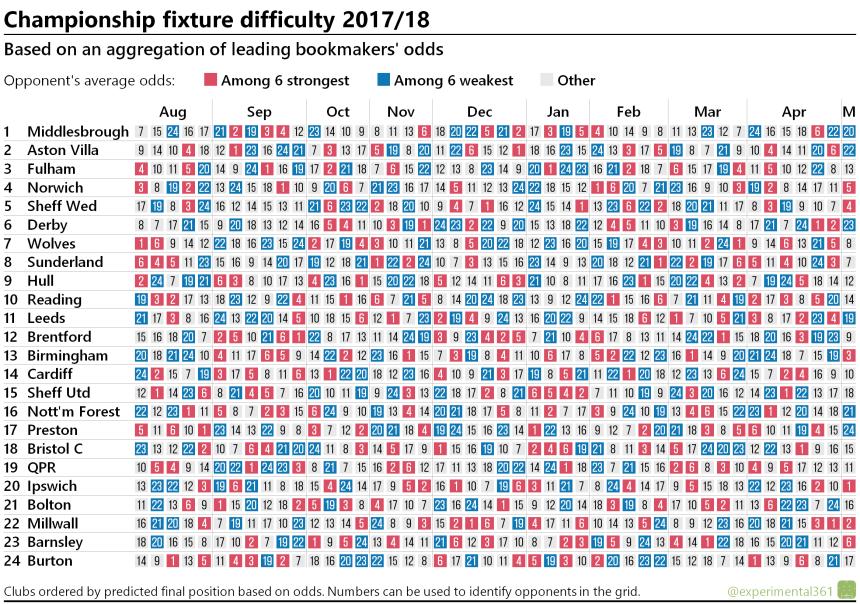 Fixture difficulty matrix: Championship, 2017/18
