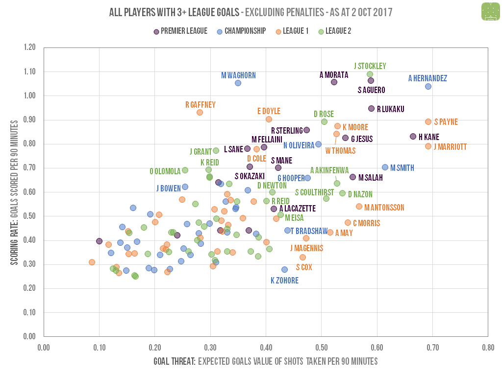 Comparing goalscorers across the Premier League and EFL