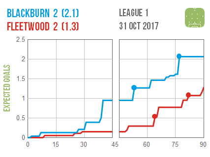 2017-10-31 Blackburn Fleetwood