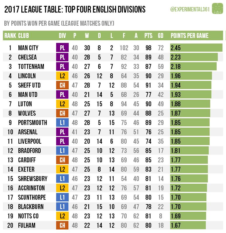 Spanish League 2 Table