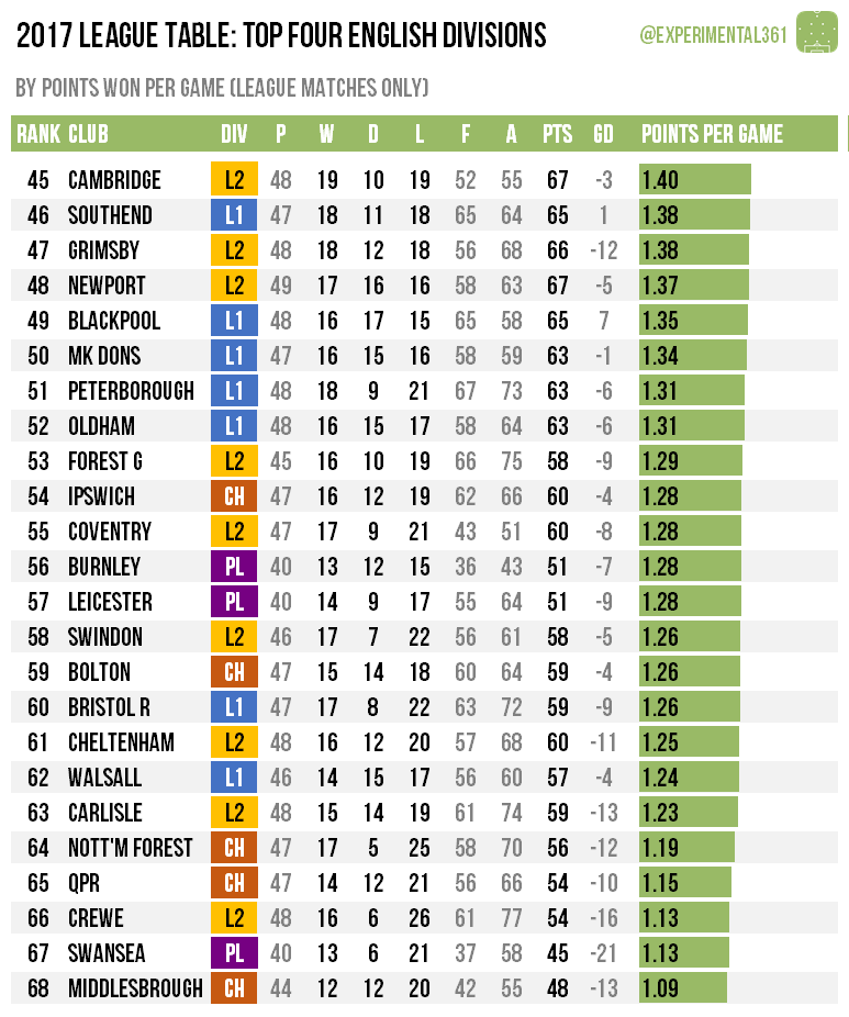 Calendar Year Premier League Table : Calendar year table  experimental
