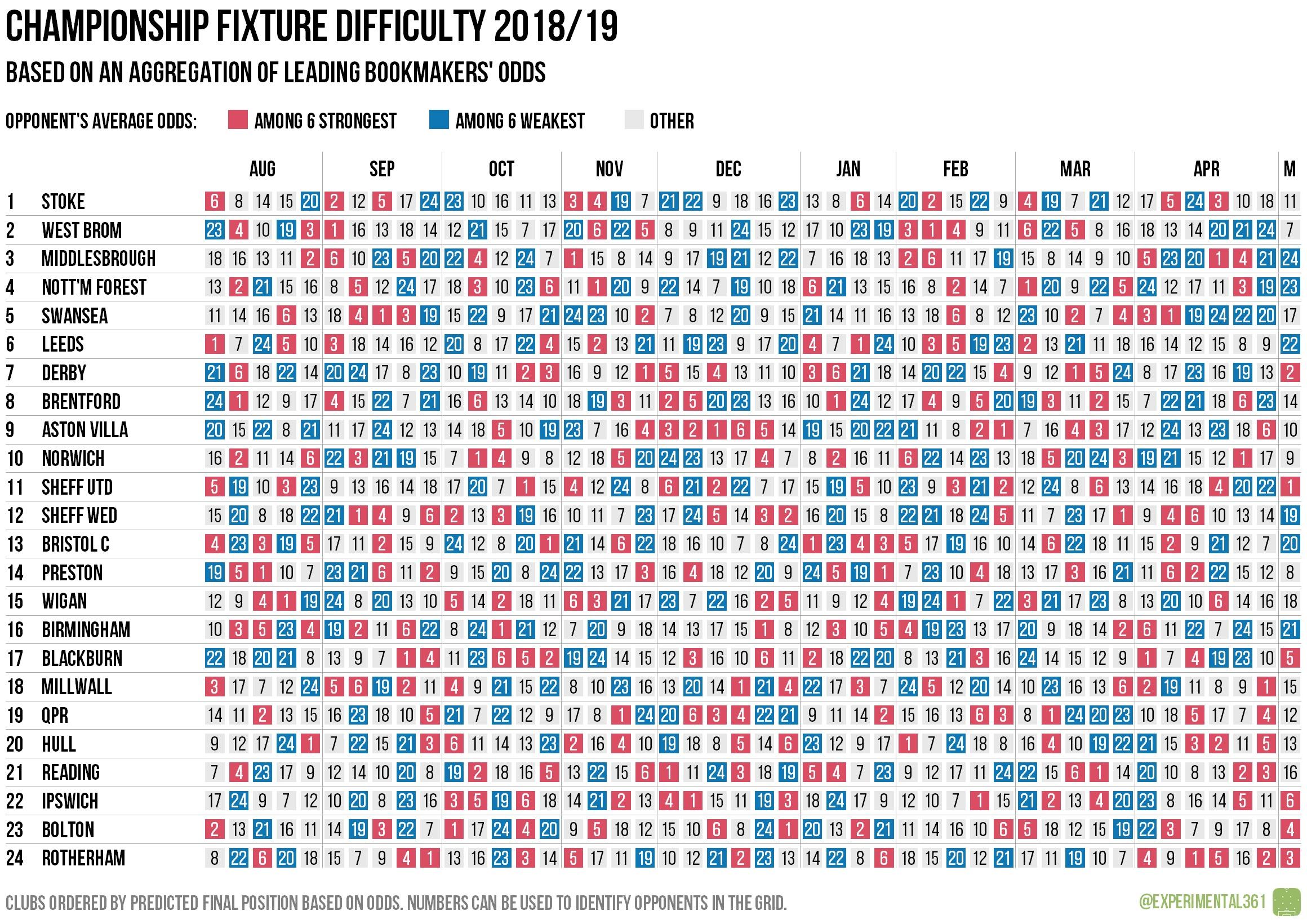 Fixture difficulty matrix: Championship, 2018/19