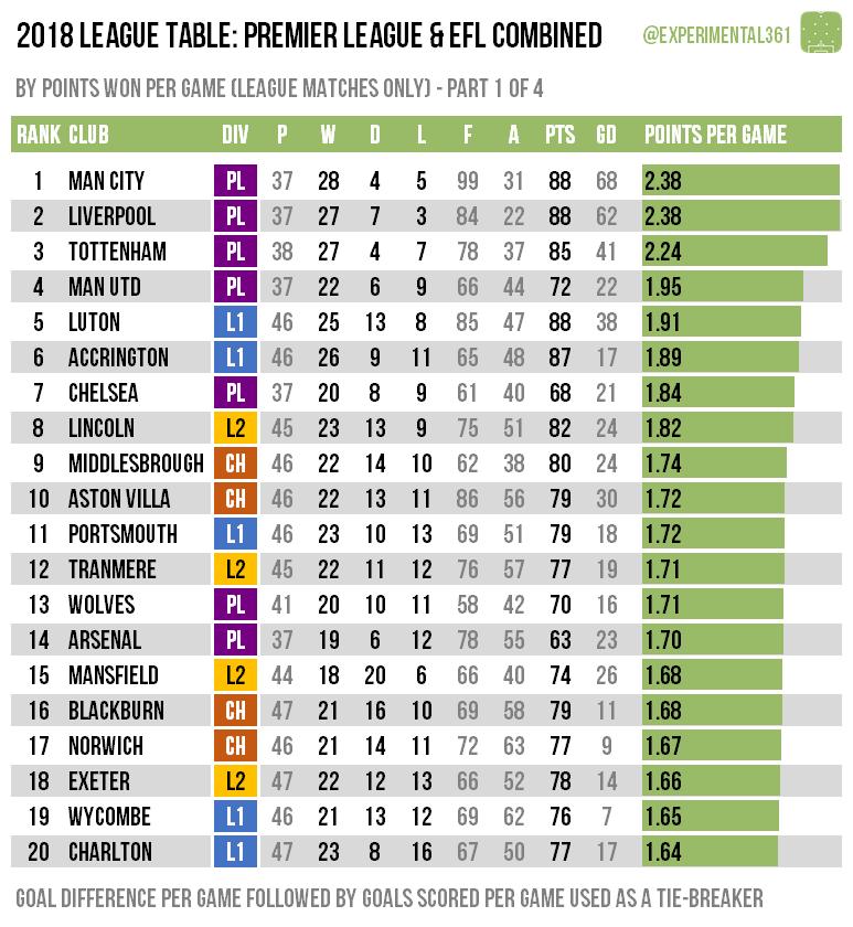 League 1 Form Table