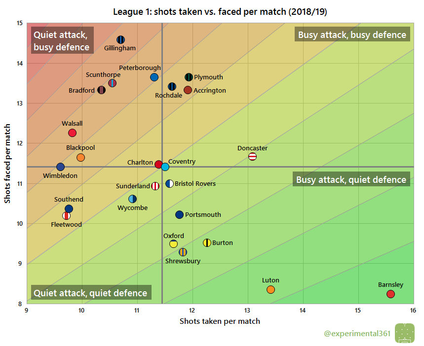 Scatter graphics: League 1, 2018/19 | Experimental 3-6-1