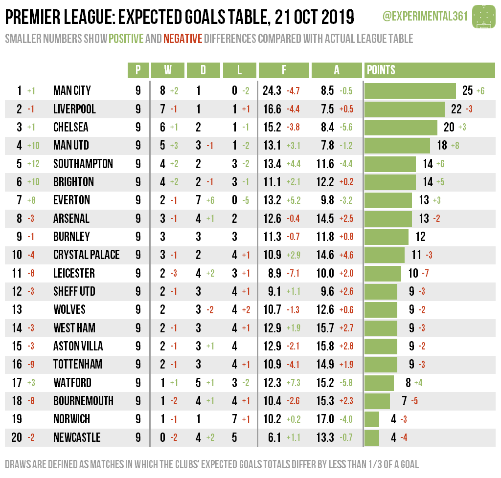 Expected Goals League Tables 18 21 Oct 2019 Experimental