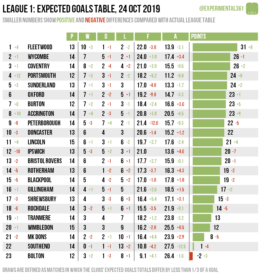 Expected Goals League Tables 22 23 Oct 2019 Experimental